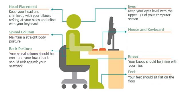 Posture Hygien
